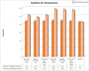 Radiator Air Temperatures