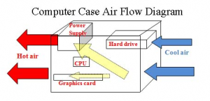 Case Cooling Diagram